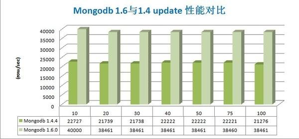 Mongodb 1.6与Mongodb 1.4的并发性能对比